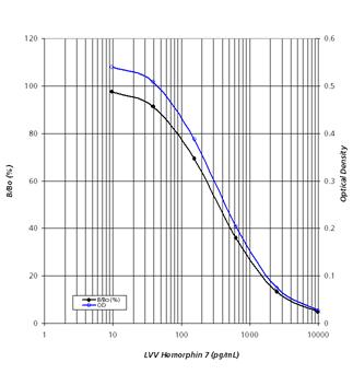 900-205 std curve